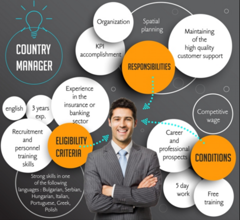 Country manager